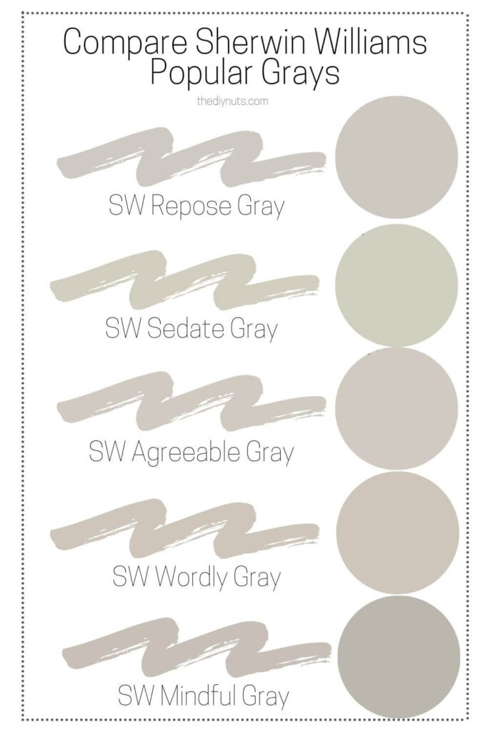 most popular Sherwin Williams gray paint colors compared on chart