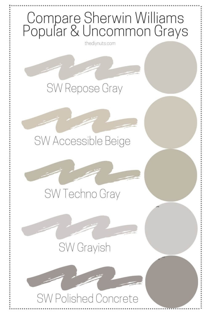 Compare Sherwin Williams gray paint repose gray, polished concrete, agreeable beige, grayish